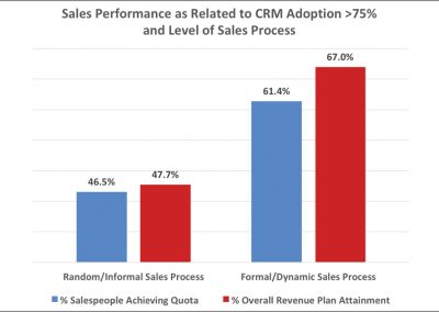 To Get the Most from Your CRM, Pair It with Process
