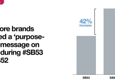 Twitter Details Rise of 'Purpose-Driven' Marketing in Super Bowl Campaigns [Infographic]