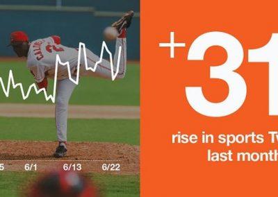 Twitter Provides New Data on the Resurgent Conversation Around Sports [Infographic]
