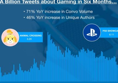 Twitter Publishes New Data on the Rising Gaming Discussion on the Platform