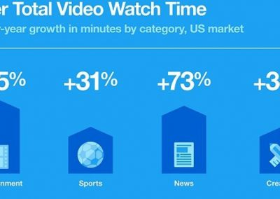 Twitter Publishes New Data on Video and Ad Content Performance During COVID-19