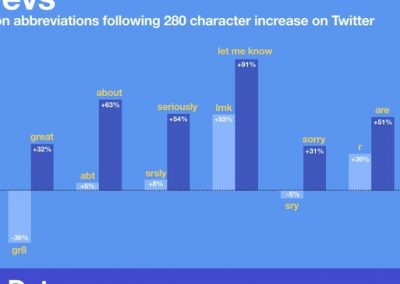 Twitter Releases Data on Usage Trends Since the Change to 280 Characters