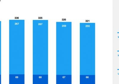 Twitter Reports Another Decline in Users, Shifts to Alternate Performance Metric