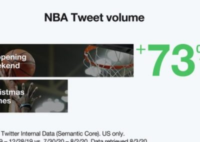 Twitter Shares Insights into How Fans Welcomed the NBA and MLB Re-Starts [Infographic]