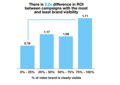Using Creative to Drive ROI on Twitter [Infographic]