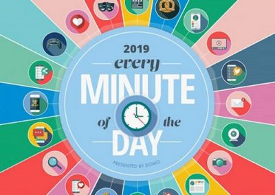 What Happens on the Internet Every Minute (2019 Version) [Infographic]
