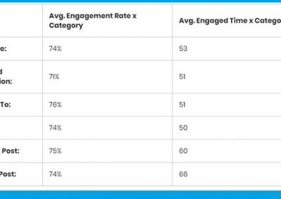 Which Types of Headlines Drive the Most Content Engagement Post-Click? [New Data]
