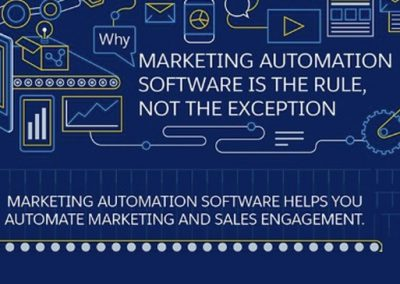 Why Marketing Automation Software is the Rule, Not the Exception [Infographic]