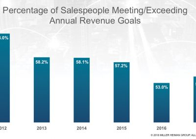 With Sales Effectiveness Down, Companies Should Rethink Their Sales Process