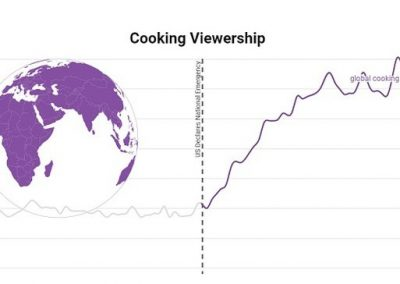 YouTube Publishes New Data on Rising Trends During COVID-19