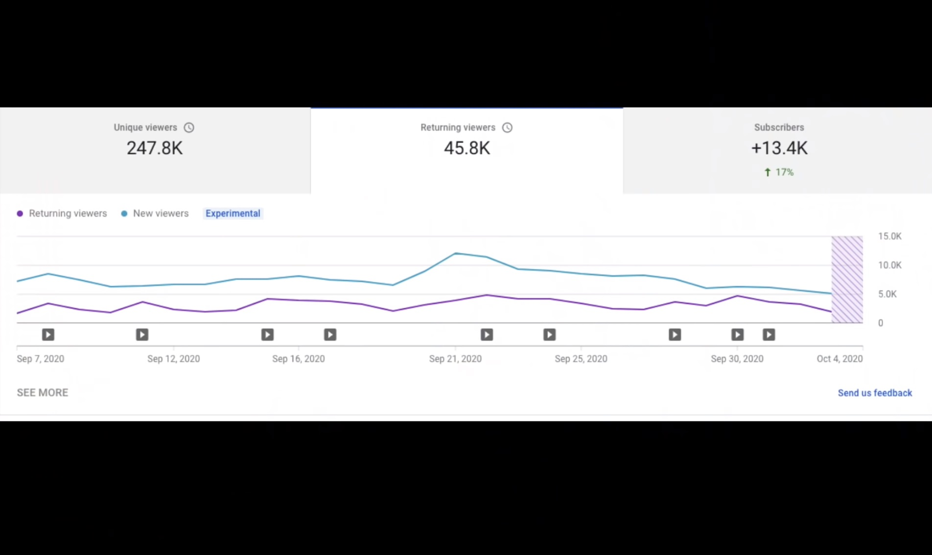 , Creator Insider reveals upcoming updates for Creators in the YouTube Analytics, a new comment reminders, published video card, and a lot more, TornCRM